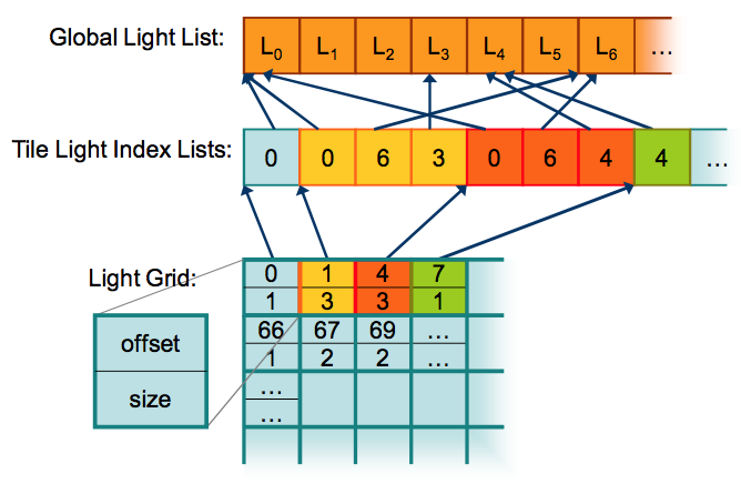 Light data structures schematic